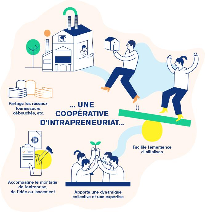 Coopérative d'intrapreneuriat
